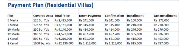 Capital City Payment Plan for Residential Villas